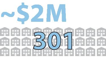 state grants inforgraphic