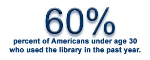 60% of Americans under 30 used library in past year