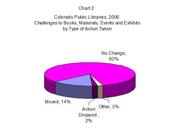 254 Chart 2