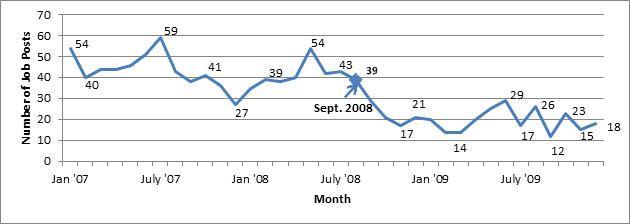284_Chart 1