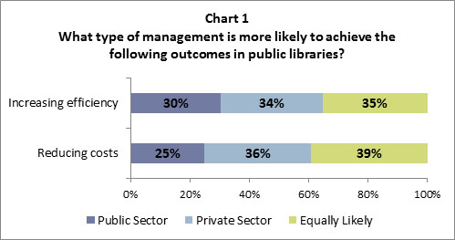 should the public sector be privatized