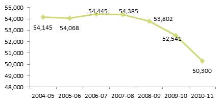308_Chart 1