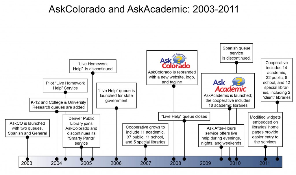 Closer Look_AskCO-AskAcademic Figure 1
