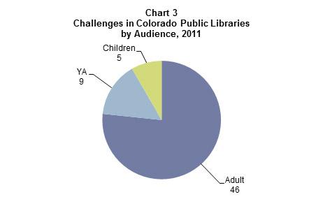 310_Chart 3