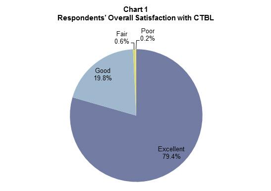 318_Chart 1