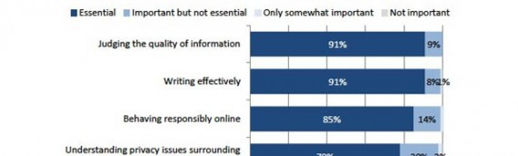60% of Colorado school librarians help students evaluate the credibility of information at least once a week