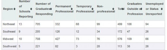 Nearly 1 in 5 full-time professional positions taken by 2011 LIS graduates were outside the LIS field