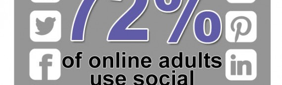 72% of online adults use social networking sites