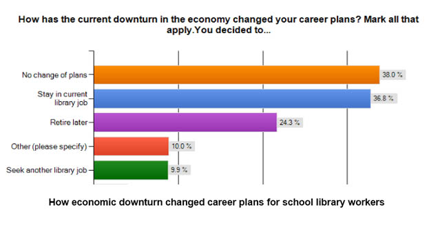 how is the economic downturn affecting