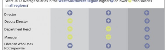 In 2012, academic librarians in the West & Southwest out-earned all-US-region averages in 11 of 17 job categories