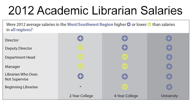occupation categories for surveys in 2012 academic librarians in the west southwest out 1347