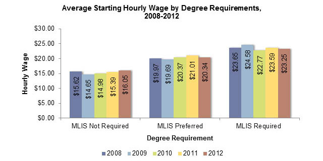 avg_hrly_wage_by_degree