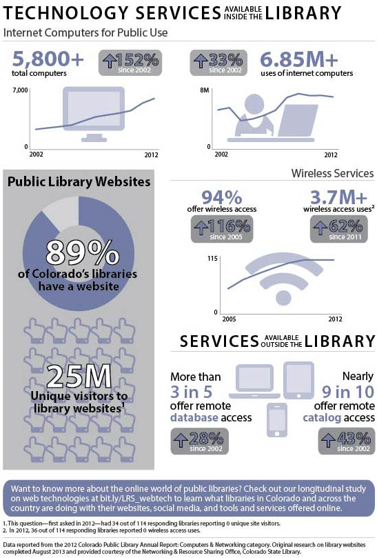Technology Services Available Inside the Library