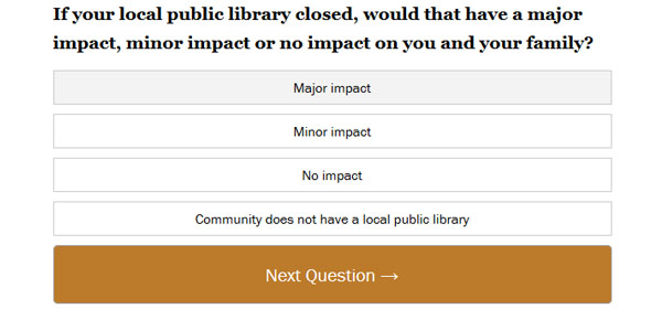 61% of library user quiz-takers say their library's closing would have a major impact on them