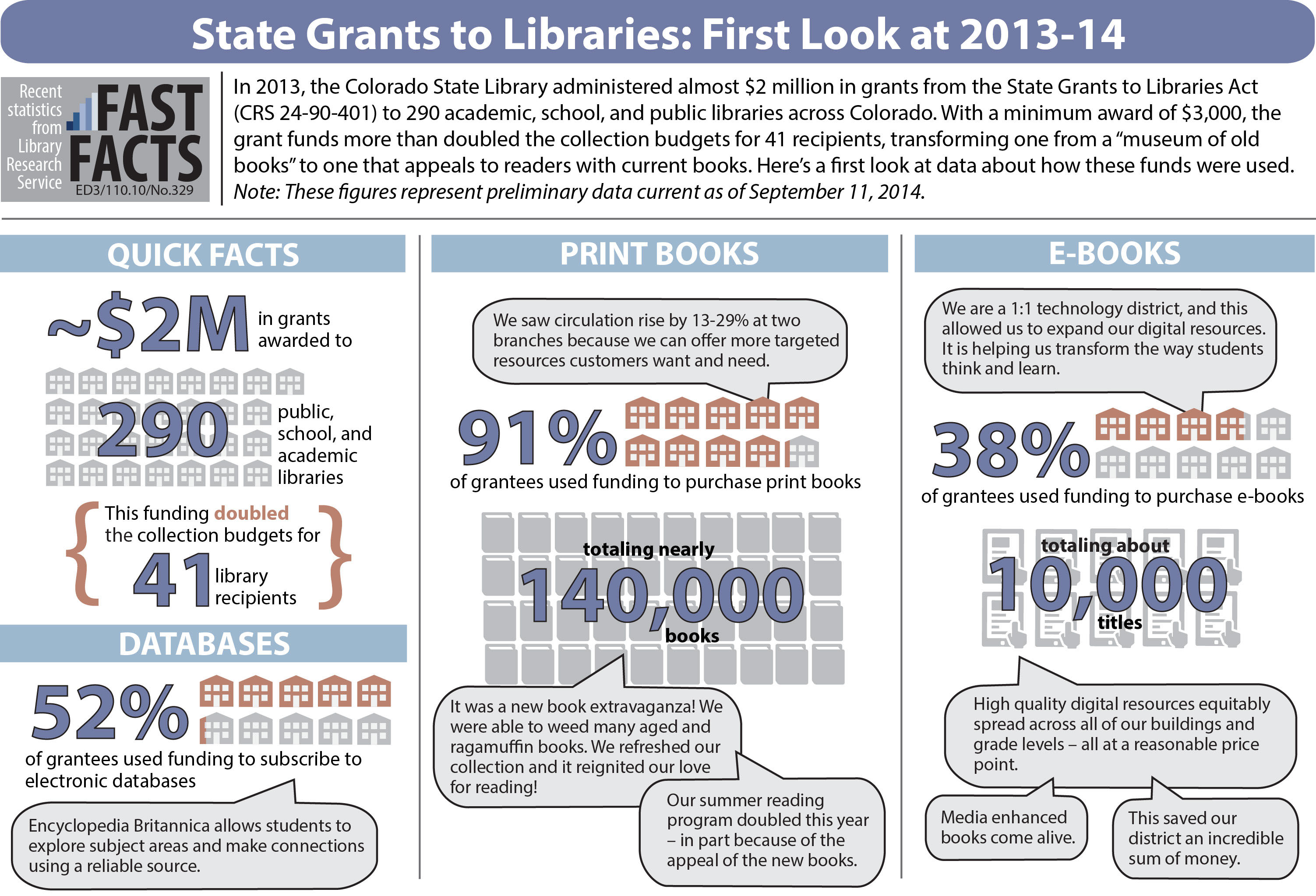 State Grants to Libraries: First Look at 2013-14