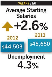 LIS starting salaries are up almost 3% for new graduates according to Library Journal survey