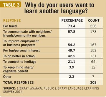 Survey of US public librarians finds that almost half think there is an increased demand for language learning materials