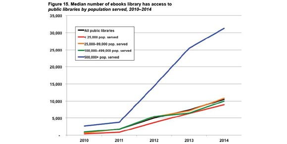 Library Journal Survey reports median size of e-book collection in U.S. public libraries exceeds 10,000