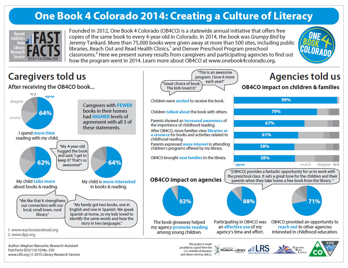 One Book 4 Colorado 2014: Creating a Culture of Literacy