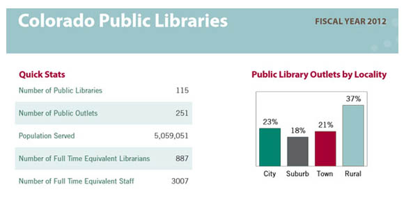 93 million people attended a program at a public library in FY2012