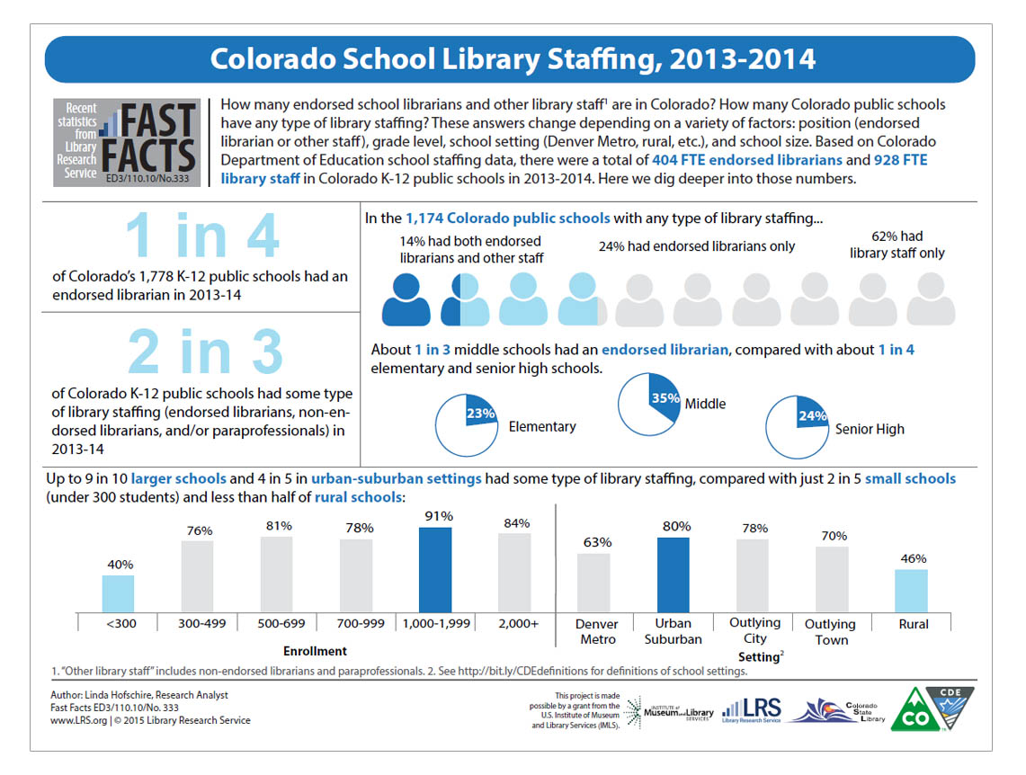Colorado School Library Staffing, 2013-2014