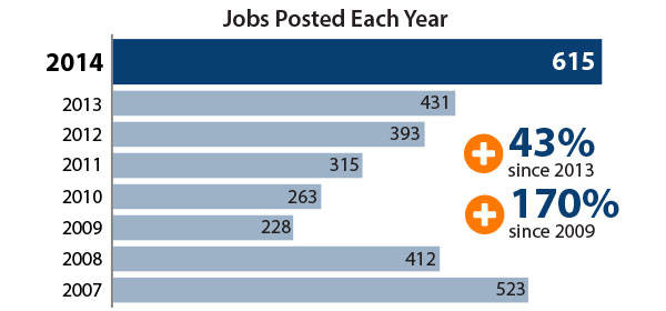 615 jobs posted on Library Jobline in 2014