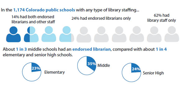 school_library_staffing