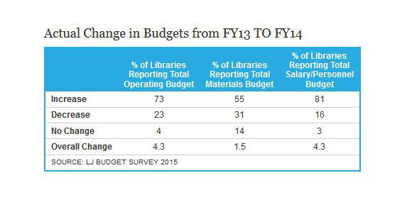 Library Journal reports that public library materials budgets are up by 3%, despite stagnant circulation