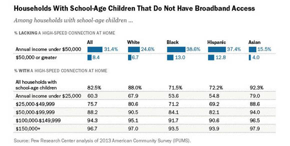Low-income households with children are 4X more likely to lack broadband in the home than their higher income counterparts