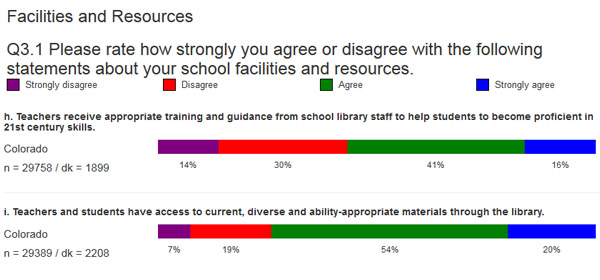 3 in 4 TELL survey respondents said teachers & students have access to current, diverse, & ability-appropriate materials through the library