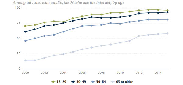 84% of Americans are using the internet today according to Pew survey