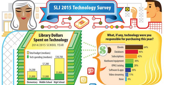 In new SLJ survey, nearly two-thirds of school librarians see themselves as tech leaders in their school