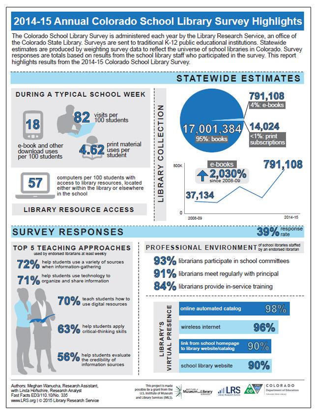 2014-15 Annual Colorado School Library Survey Highlights