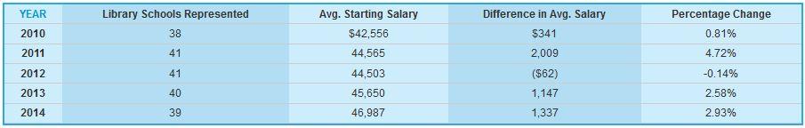 LJ_Salaries2015