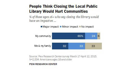 Pew survey finds that almost a third of Americans are in favor of fewer book shelves, though libraries themselves remain central to communities.