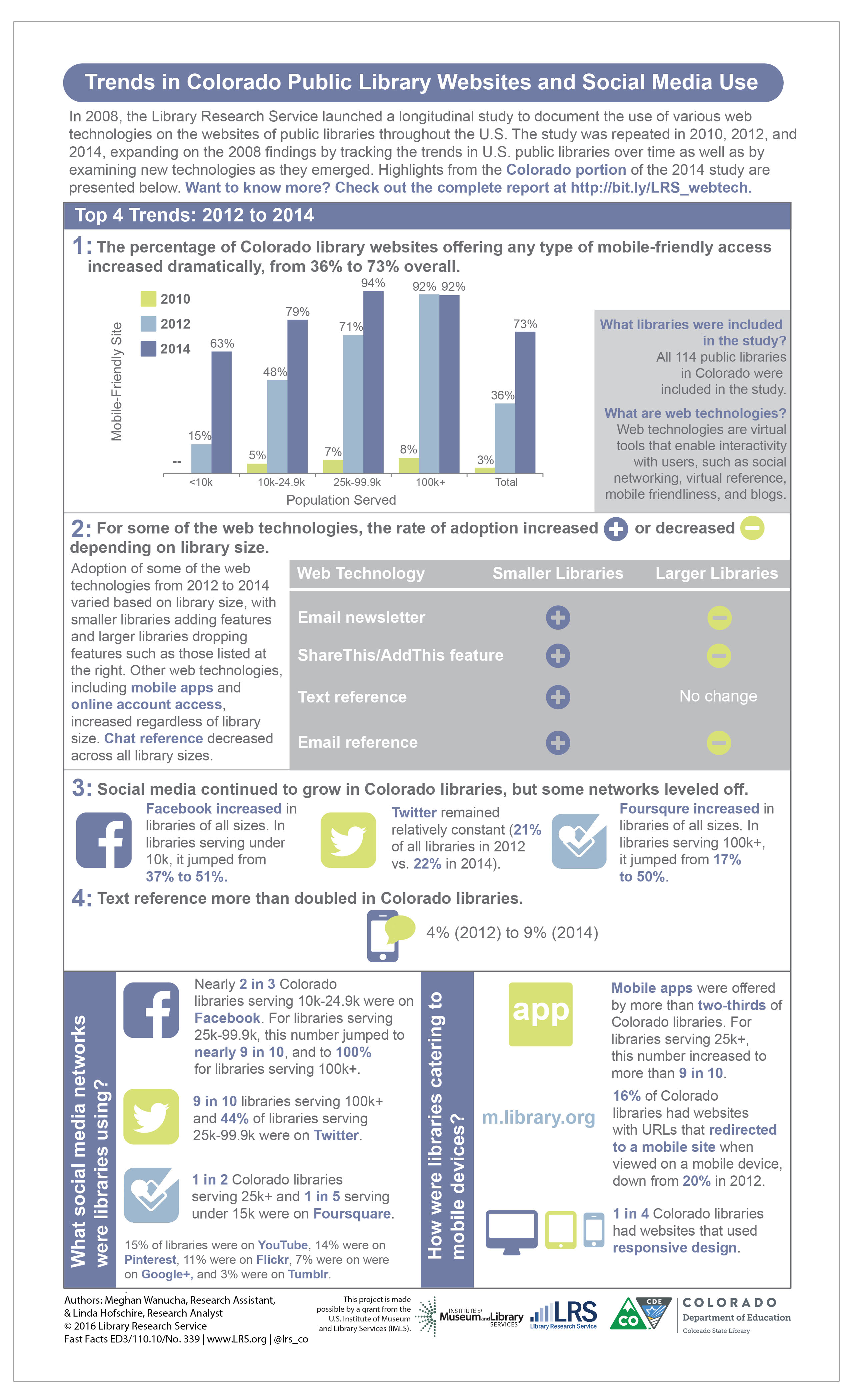 Trends in Colorado Public Library Websites and Social Media Use