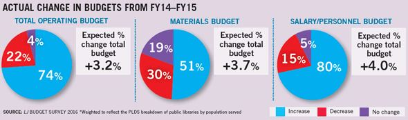 74% of U.S. public libraries saw increase in operating budget in 2015, LJ survey finds