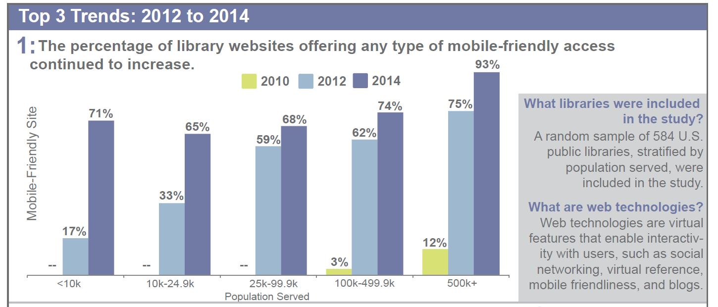 Trends in U.S. Public Library Websites and Social Media