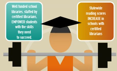 impact of library on students achievement The impact of new york's school libraries on student achievement and motivation: phase ii-in-depth study.