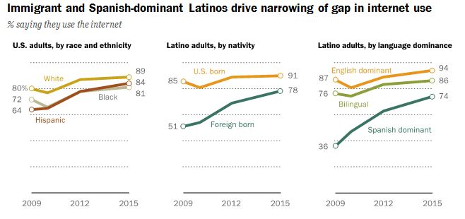 Latino digital divide