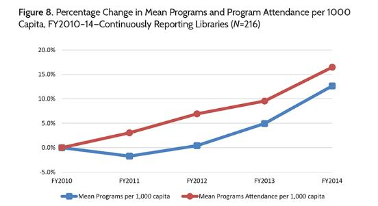 Survey finds that public library program attendance has steadily increased over the past 3 years
