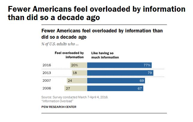 "Pew finds that only 1 in 5 Americans feel the effects of ""information overload"""