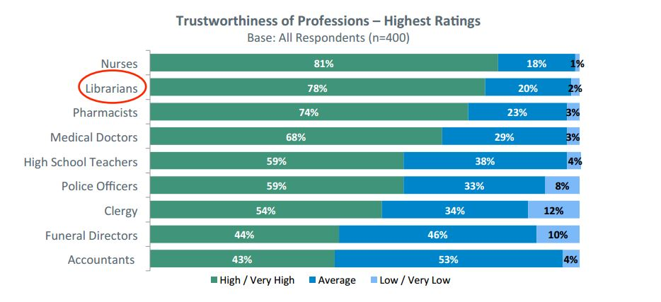 Maine State Library study finds that Librarian is one of the most trusted professions