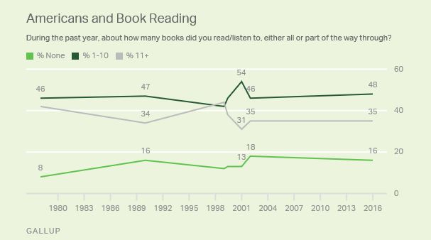 book reading_gallup