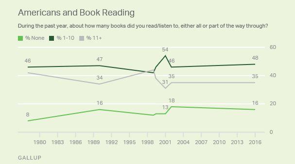 book reading_gallup
