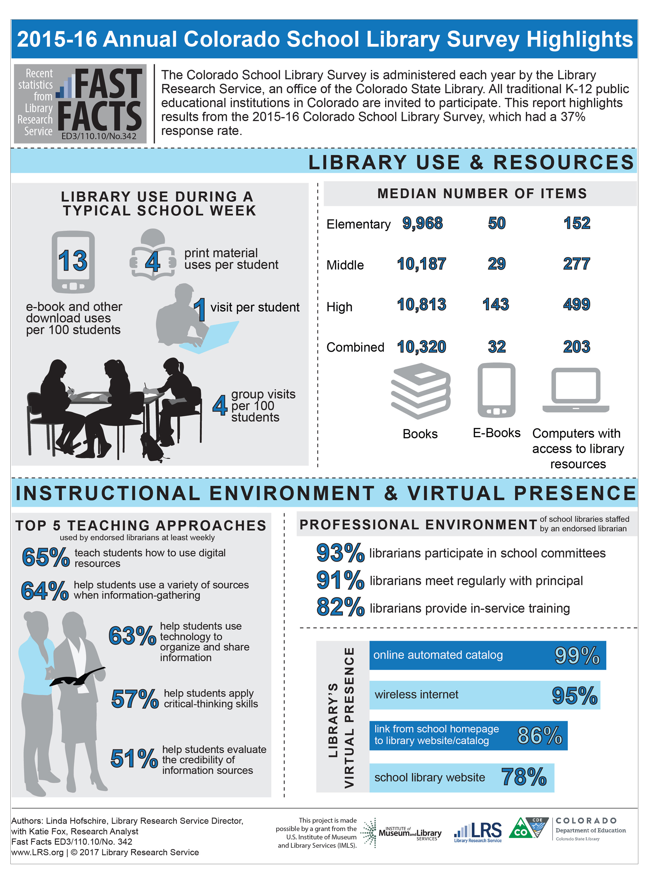 2015-16 Annual Colorado School Library Survey Highlights