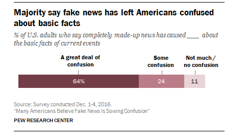 "Nearly Two-Thirds of Americans Agree Fake News Has Caused ""A Great Deal of Confusion"""