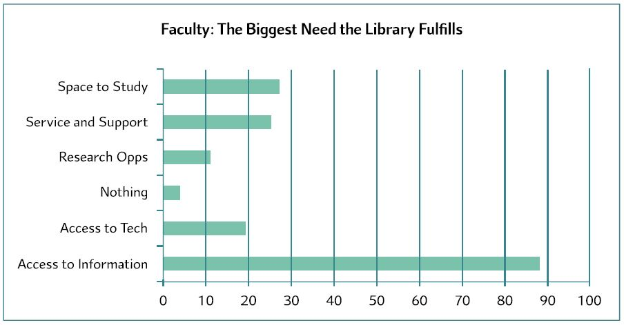 McGraw-Hill survey finds a gap in how librarians and faculty perceive academic libraries