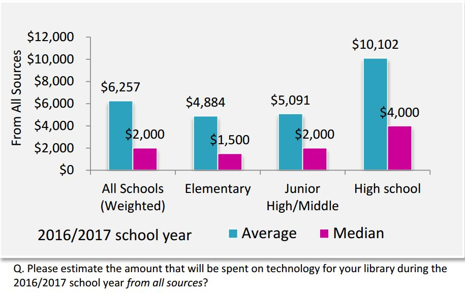 SLJ Technology Survey finds that technology spending has increased by 75% in schools