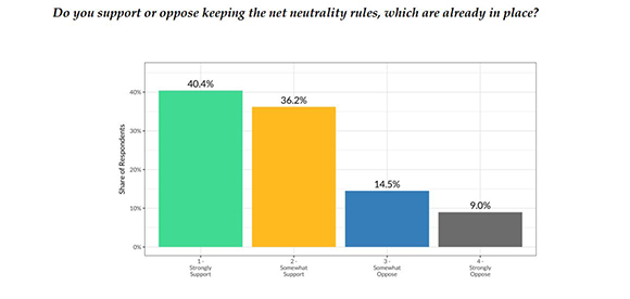 Freedman Consulting study finds strong bipartisan support for net neutrality rules